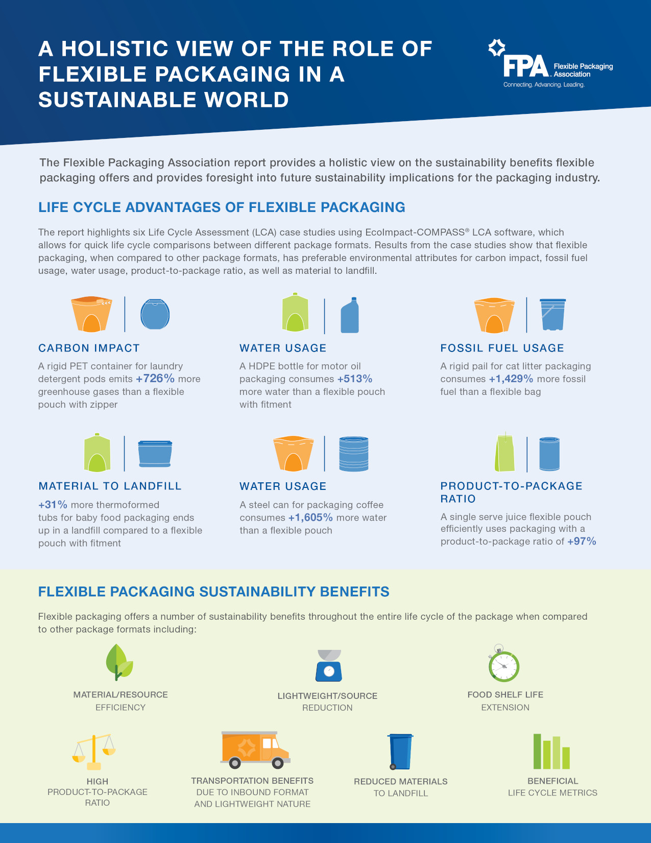 Flexible Packaging Association sustainability fact sheet page 1.